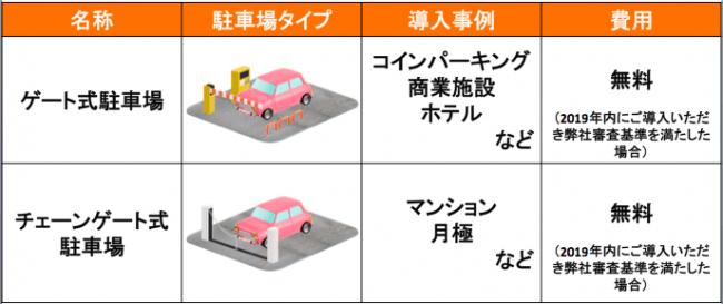 akippaでゲート式駐車場の予約開始!?